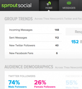 Thea Newcomb uses Sprout Social