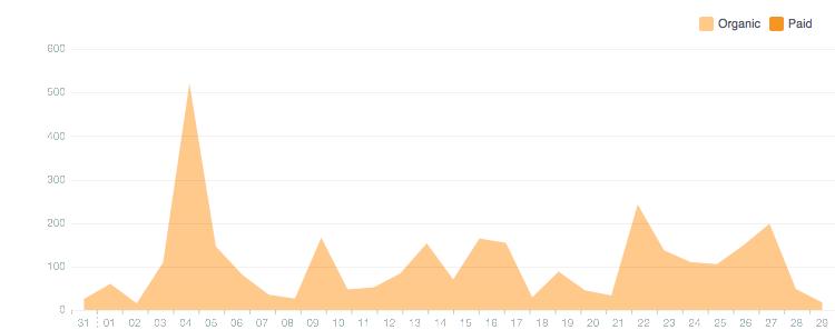 Facebook Reach for April 2014